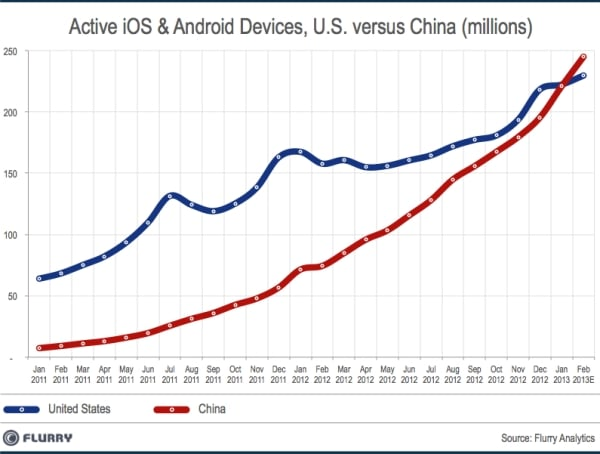 US-China-iOS